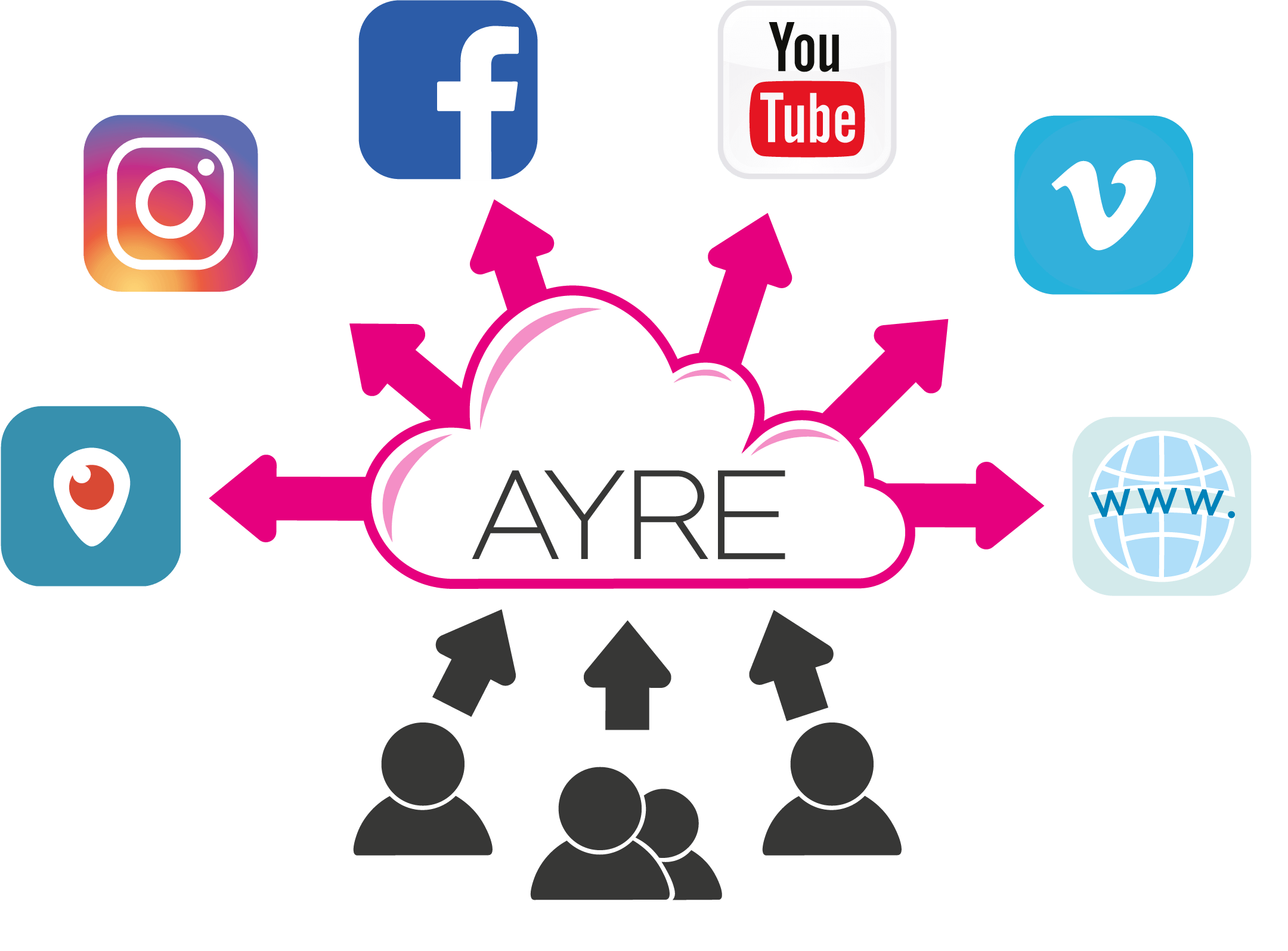 Multi-webcast your event with AYRE LTD